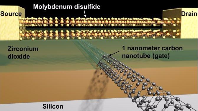 U.S. research team creates transistor with 1-nanometer gate